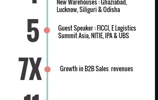 Infographics Arun Pandit Head of Sales ( B2B) Loadshare Networks 1 year Work Anniversary Infographics Arun Pandit Head of Sales B2B Loadshare Networks 1 year Work Anniversary