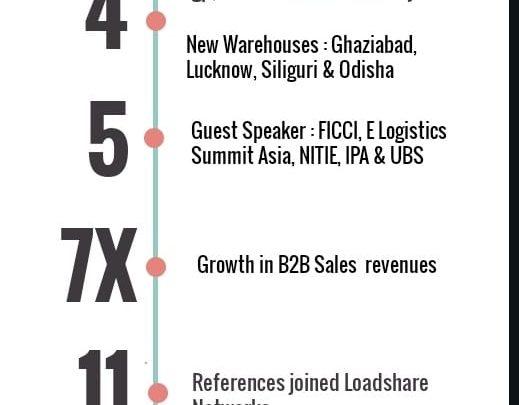 Photo of Infographics Arun Pandit Head of Sales ( B2B) Loadshare Networks 1 year Work Anniversary